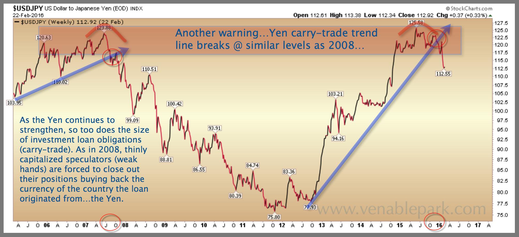 Dollar yen trade форексклуб.орг