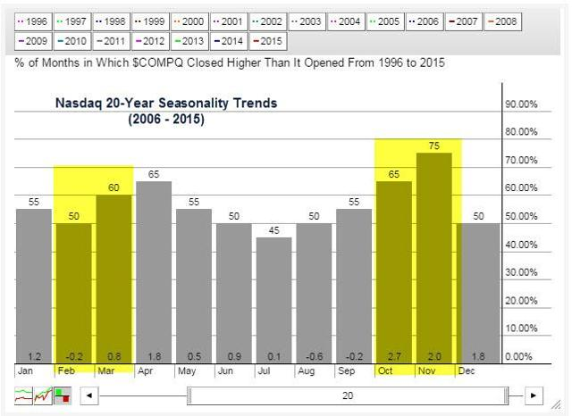 Nasdaq 20-Year Seasonality Chart
