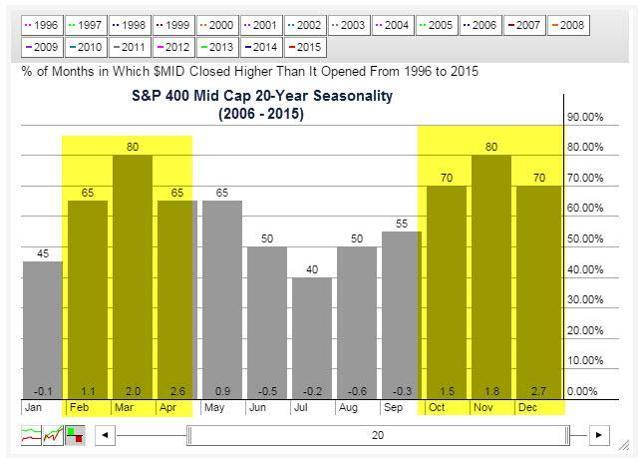 S&P 400 20-Year Seasonality