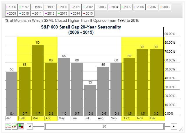 S&P 600 20-Year Seasonality