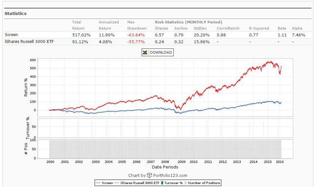 Shares Outstanding Ratio Backtest