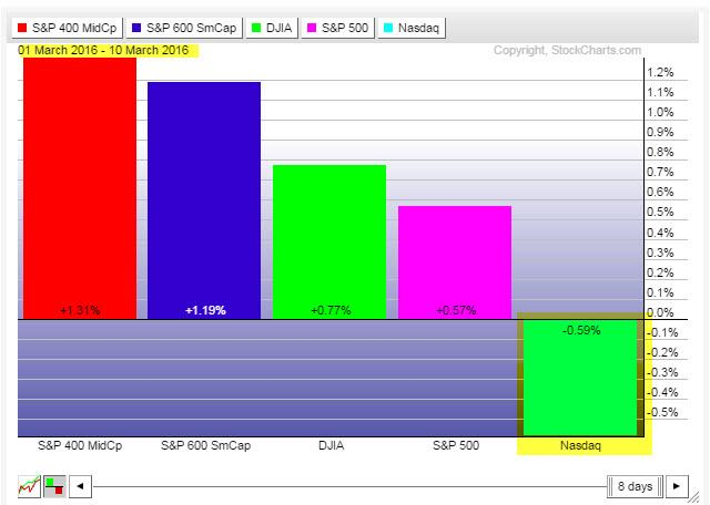 Index Performance - March 1 - 10, 2016