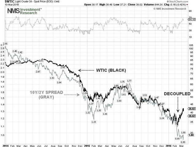WTIC & Yield Spread Techncial Chart