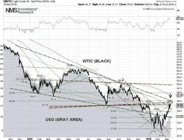 WTIC & USO Techncial Chart