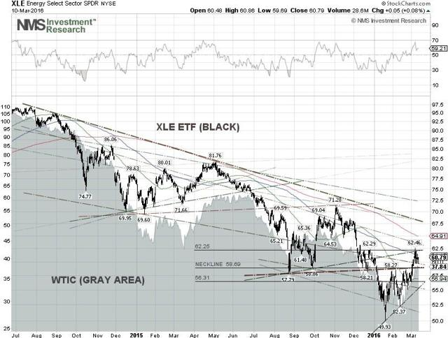 WTIC & XLE Technical Chart