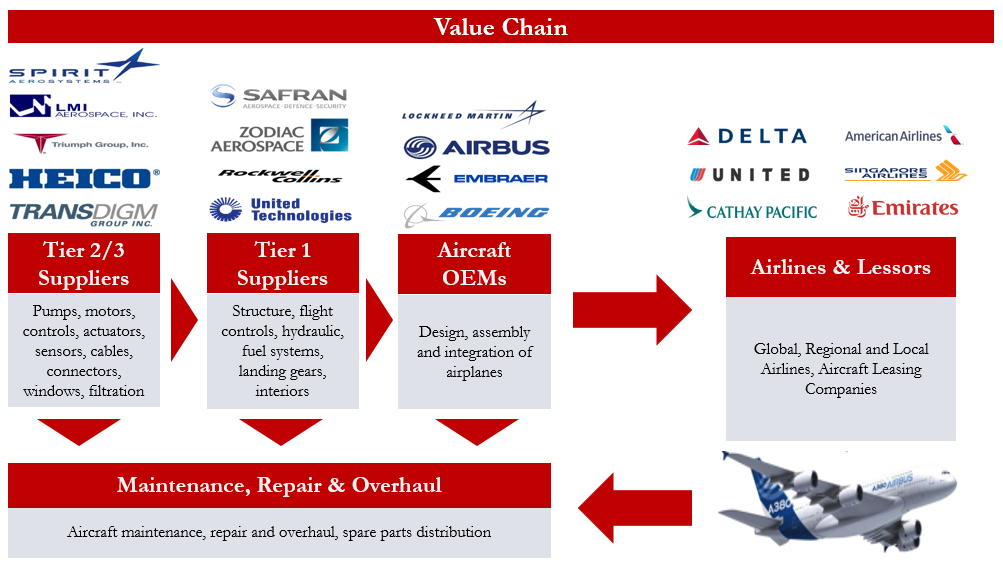 "airbus value chain analysis Global operations and supply chain management: airbus vs boeing final assignment  values: ""the airbusway  bangladesh country analysis - jamar johnson."