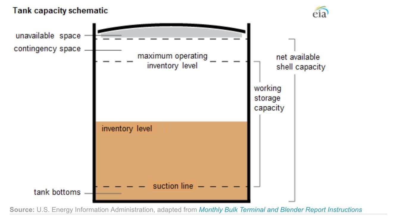 Petroleum Terminal Schematic Data Wiring Diagrams Circuit Regulating Pulse Width Modulator Hqewnet Oil Storage Not Even Close To Full Seeking Alpha Rh Seekingalpha Com Bulk Rail