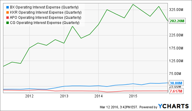 BX Operating Interest Expense (Quarterly) Chart