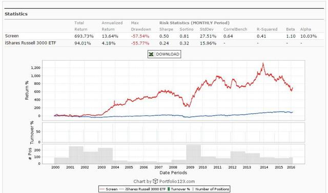 NCAV Discount Backtest Results