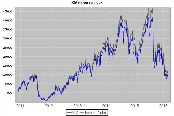 XIV tracking its index