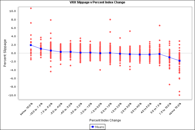 VXX daily slippage by percent index change