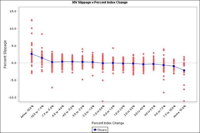 XIV daily slippage by percent index change