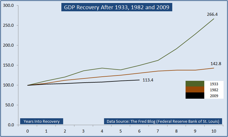 saupload_Worst_GDP_Recovery_Since_Great_