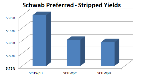 Schwab - Lower Risk Means Lower Yield But Not Less Value