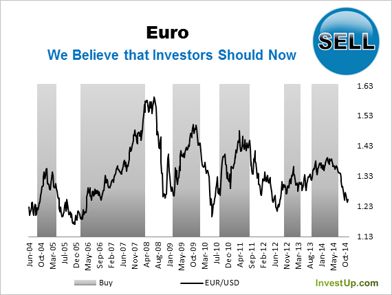 Bearish On The Outlook For Eur Usd