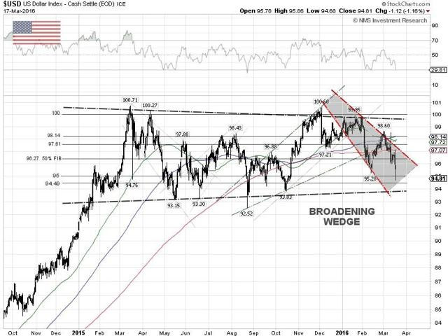 U.S. Dollar Index Chart
