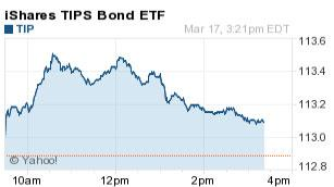 TIP ETF one-day chart