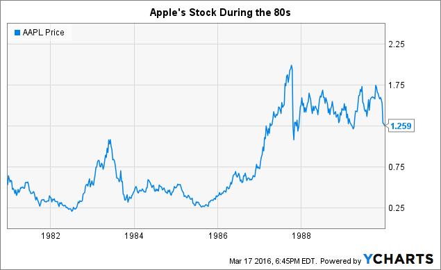 Setting stock price ipo