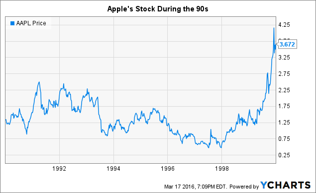 Apple Stock Quote | Apple Computer S Ipo Apple Inc Nasdaq Aapl Seeking Alpha