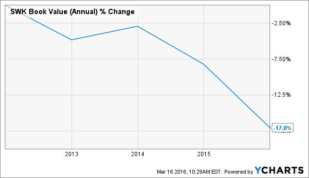 SWK Book Value (Annual) Chart