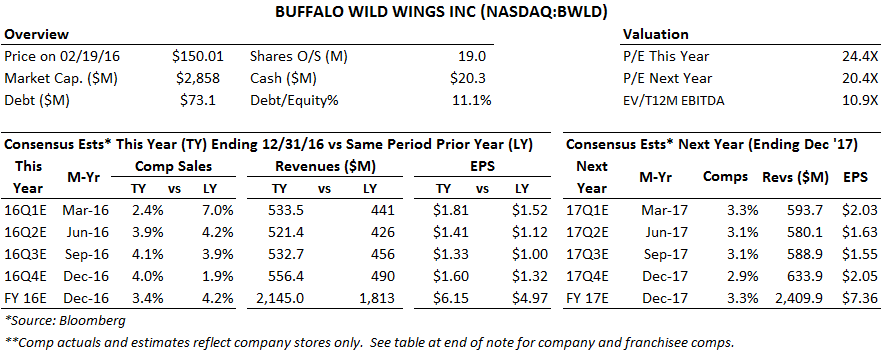 Buffalo Wild Wings March Madness Can Make Or Break This One