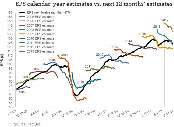 EPS claendar-year estimates vs. next 12 months