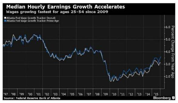 predictions on the american economy