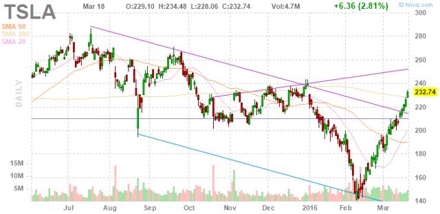Tesla Motors Inc. chart for stock market