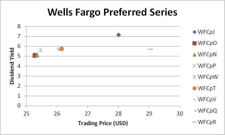 Bank Of America Wells Fargo Which Preferred Stocks Are Not Like