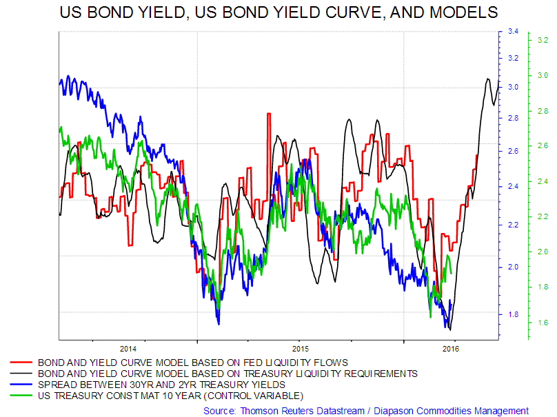 Yield Curve Spread Definition Betting - image 3