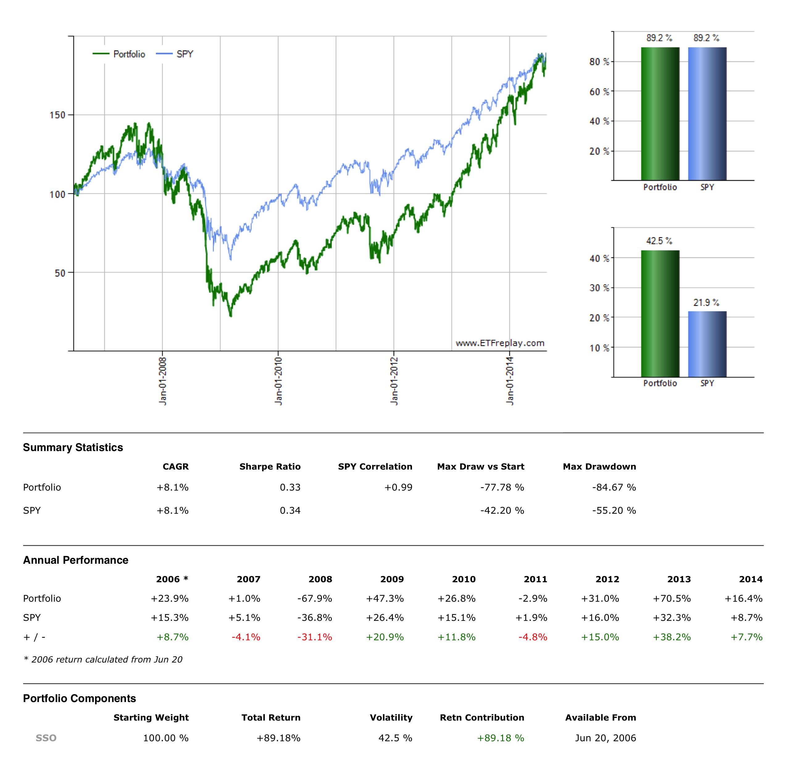 benefits of short selling inverse leveraged etfs seeking alpha