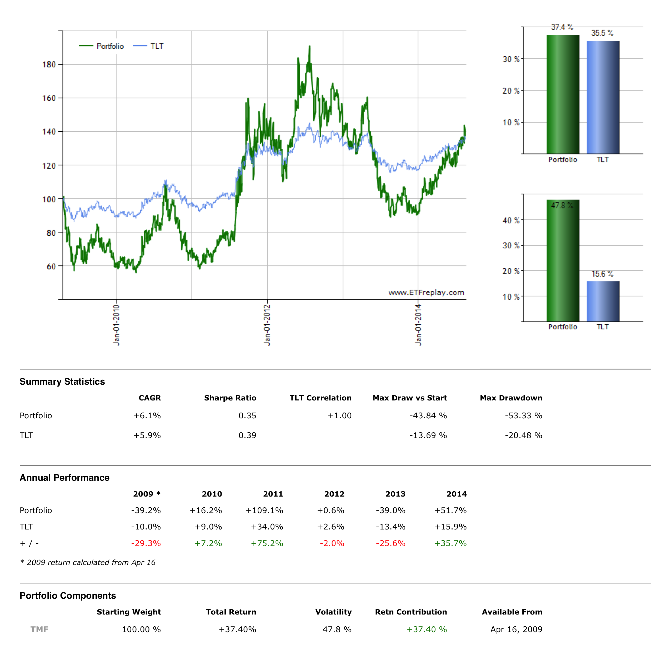 Spxs Quote Benefits Of Short Selling Inverse Leveraged Etfs  Seeking Alpha