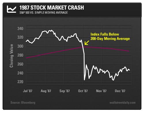 1987 Stock Market Crash: S&P 500 vs. Simple Moving Average