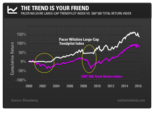 The Trend is Your Friend: Pacer Wilshire Large-Cap Trendpilot Index vs. S&P 500 Total Return Index
