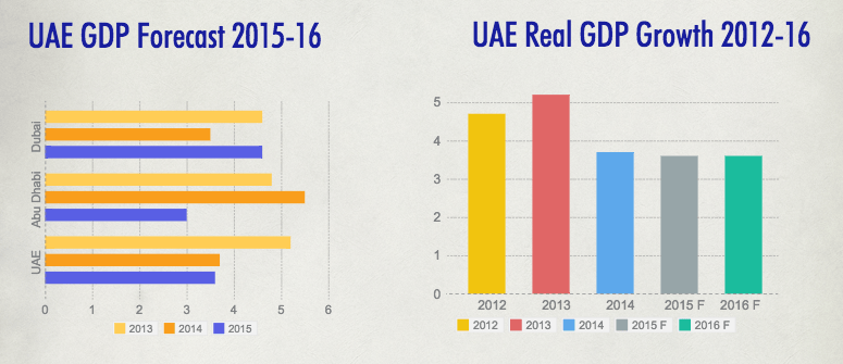 economic growth in the united arab emirates economics essay The united arab emirates (uae) is a federation of seven emirates that was formed on december 2 1971 it is located between the arabian gulf and the gulf of oman and it is bordered by saudi arabia and oman the country has a total population of 3,740,000 as of 2004 approximately 85% of those.