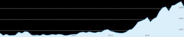 USD / COP - Forex Chart
