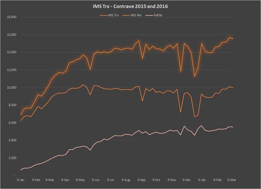 Orexigen - Contrave Still Demonstrates Slower Than Needed Growth