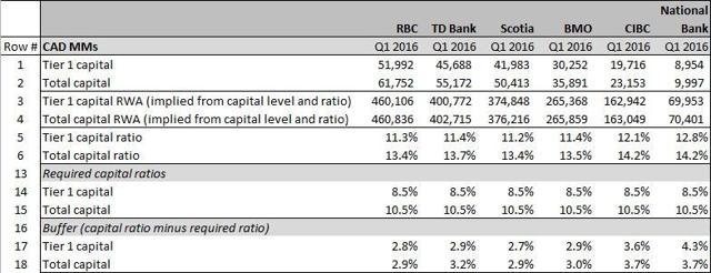 Current capital ratios