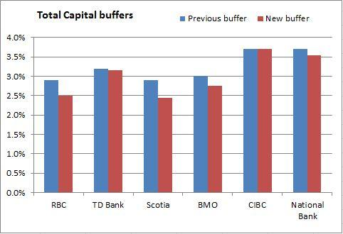 Change in Total Capital ratio buffers
