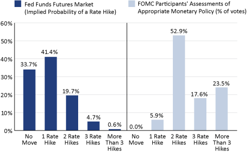 Does the Fed Have a Credibility Gap?