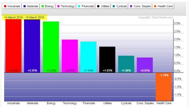 Sector Performance - Week Ending March 18, 2016