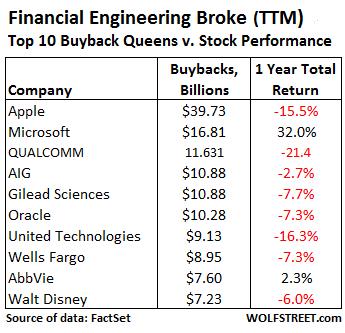 US-Buybacks=top-10-TTM