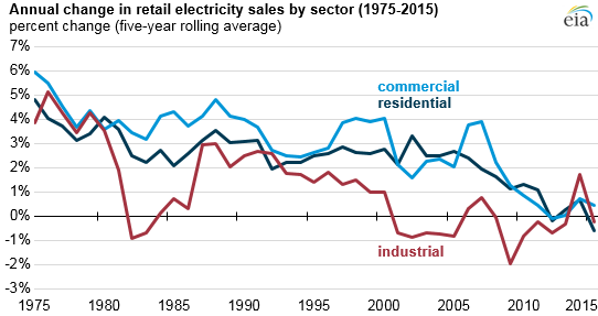US-electricity-demand