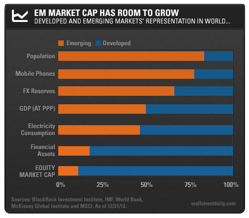 EM Market Cap Has Room to Grow: Developed and Emerging Markets