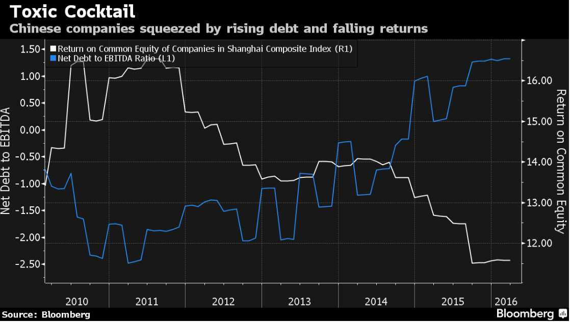 rapidly rising corporate debt are firms India's corporate debt-to-gdp ratio is with a large fraction of indebted firms losing their repayment ability, and saddling banks with a rising pile of non.
