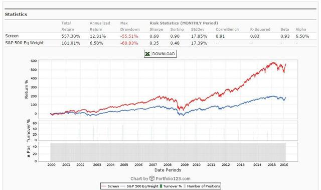Magic Formula Backtest for S&P 500 Companies