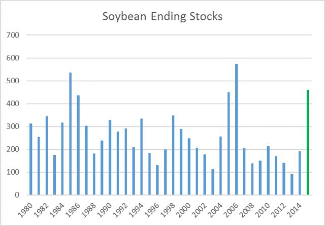 Soybean Ending Stocks