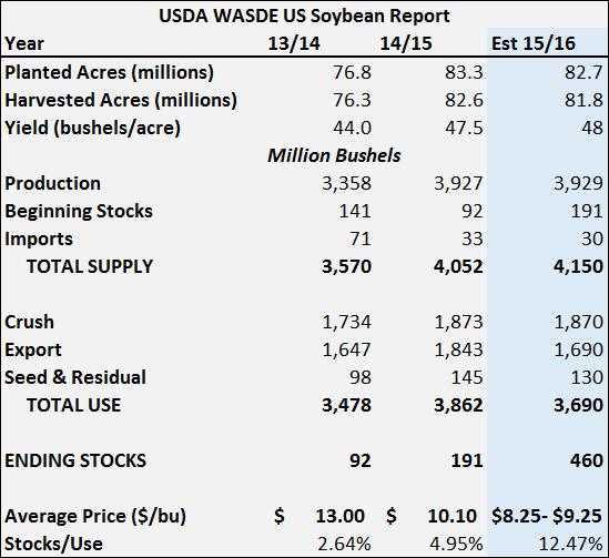 USDA WASDE US Soybean Report