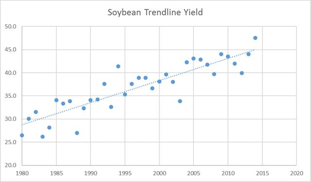 Soybean trendline yield
