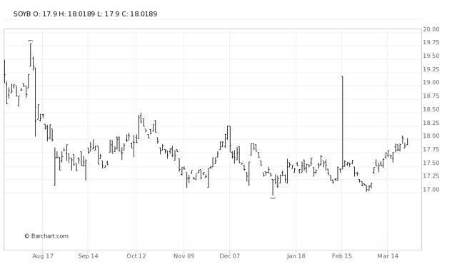 SOYB Price Chart